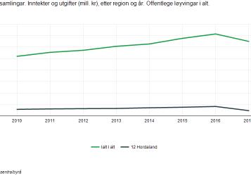 Kjelde-Statistisk-Sentralbyrå-357x250.png