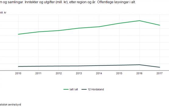 Kjelde-Statistisk-Sentralbyrå-555x352.png