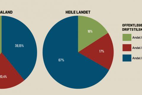 Kulturdepartementets tilskot til musea i Hordaland ligg på 39 prosent. På landsbasis ligg KUDs andel i gjennomsnitt på 67 prosent.