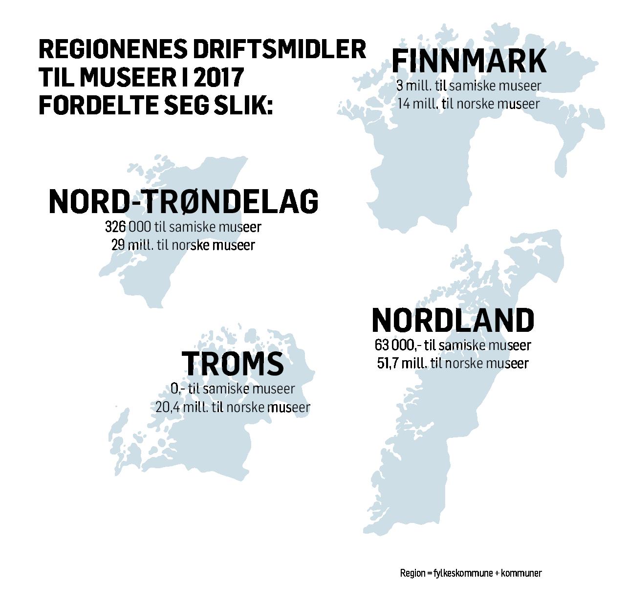 Fordeling av regionale museumsmidler 2017. Kilder: Sametingets årsmeldinger, de samiske museenes årsmeldinger, Kulturrådets museumsvurderinger og museumsstatistikker.