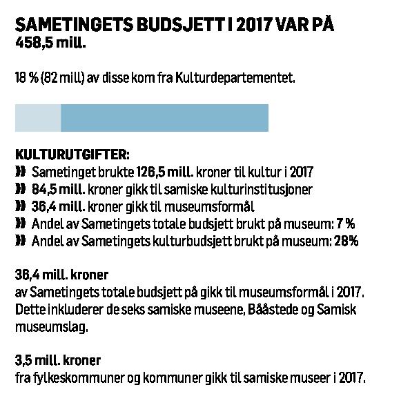 Kilder: Kulturdepartementets budsjetter og Sametingets budsjetter