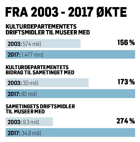 Økning fra 2003 til 2017