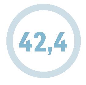 42,2 årsverk
