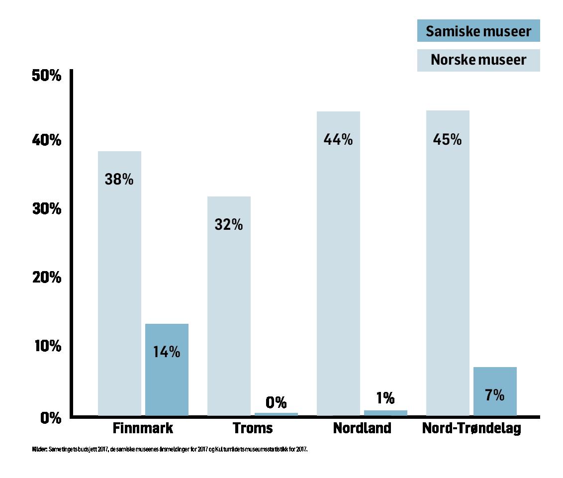 Regional andel off driftsmidler til hhv samiske og norske museer. Kilder: Sametingets budsjett 2017, de samiske museenes årsmeldinger 2017 og Kulturrådets museumsstatistikk 2017.